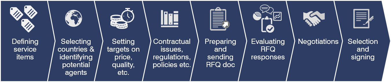 Managing external IP firms – 3 steps to cost and quality